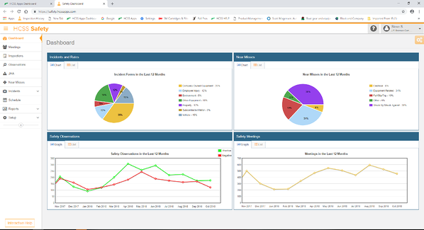 A screenshot of SBO Statistics in HCSS